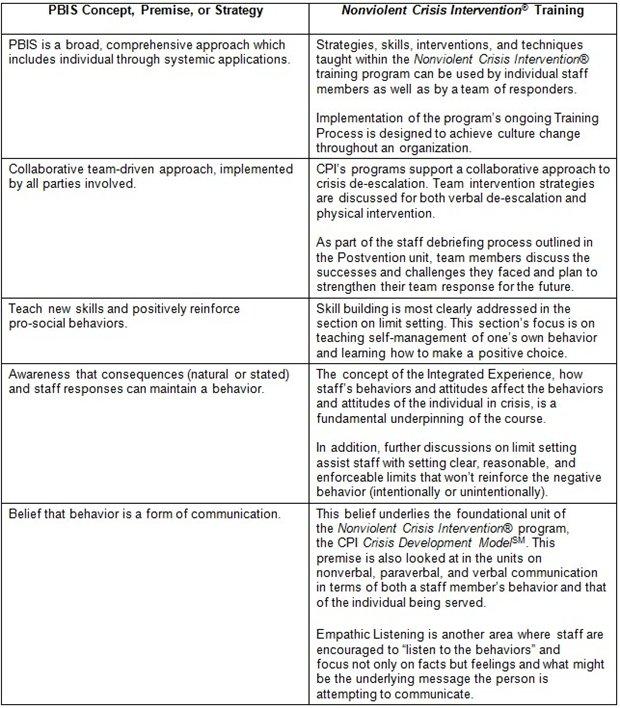 better behavioral framework tiers of positive school support cpi rh crisisprevention com CPI Training Test CPI Training Logo
