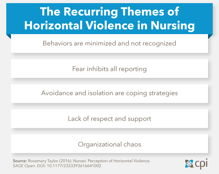 """work place violence in nursing Workplace safety is a critical issue in health care the national institute for occupational safety and health defines workplace violence as """"violent acts (including physical assaults and threats of assaults) directed towards persons at work or on duty"""" 1 this viewpoint discusses the scope and characteristics of workplace violence in health care settings, relevant government regulations."""